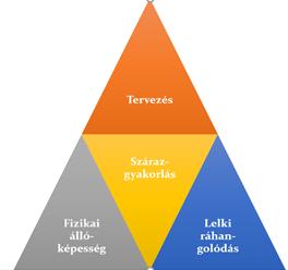 Szauna verseny felkészülés négy alappillére